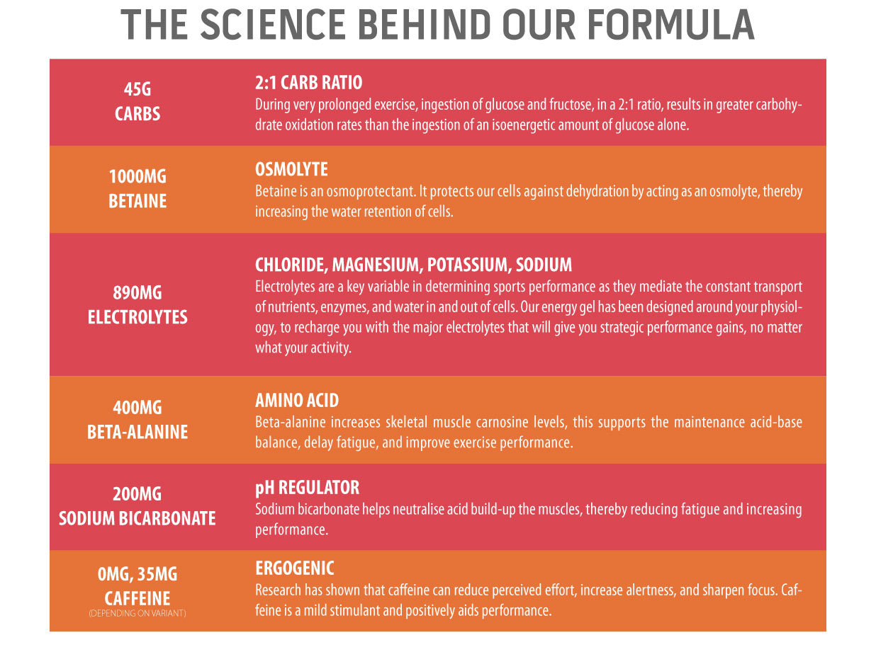 Unived Elite Drink Mix The Science Behind Our Formula