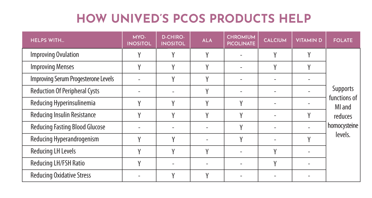 How Unived's PCOS Products Help