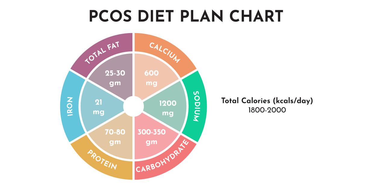PCOS Diet Chart